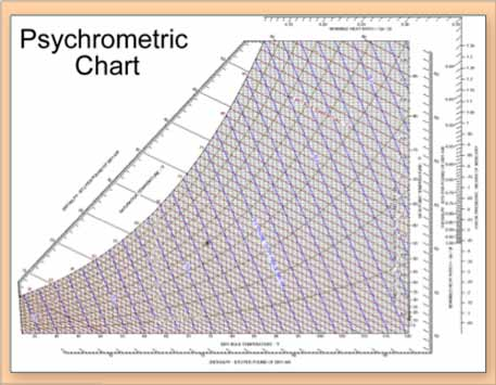 Applying The Science Of Psychrometry  JM Inc In Phoenix Az