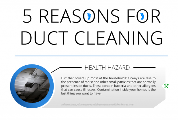 Infographic on Duct Cleaning